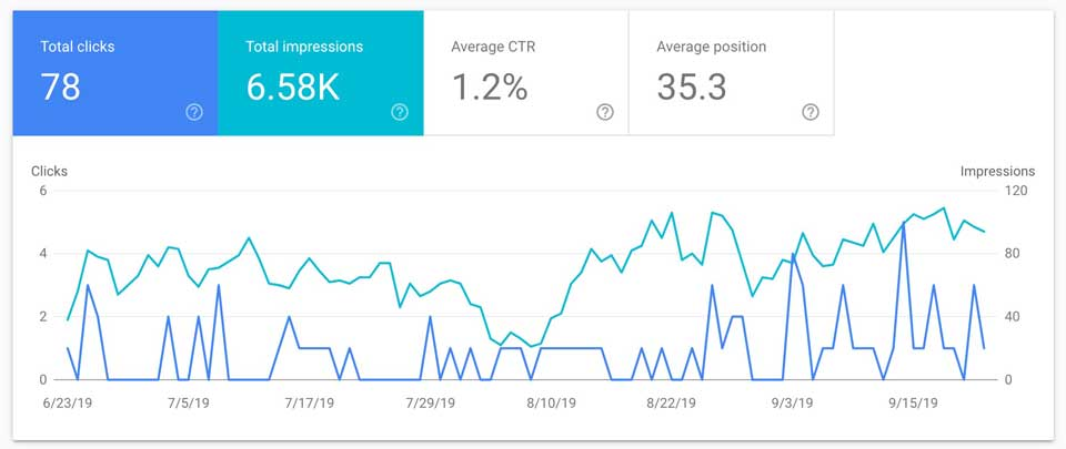 Performance graph on Google search console